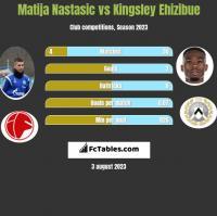 Matija Nastasić vs Kingsley Ehizibue h2h player stats