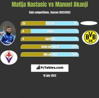 Matija Nastasic vs Manuel Akanji h2h player stats