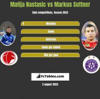 Matija Nastasic vs Markus Suttner h2h player stats