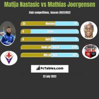 Matija Nastasić vs Mathias Joergensen h2h player stats