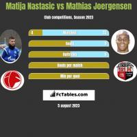Matija Nastasic vs Mathias Joergensen h2h player stats