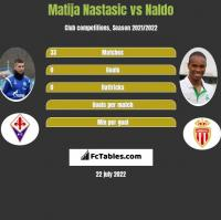 Matija Nastasic vs Naldo h2h player stats