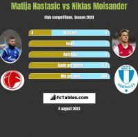 Matija Nastasic vs Niklas Moisander h2h player stats