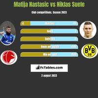 Matija Nastasić vs Niklas Suele h2h player stats