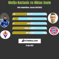 Matija Nastasic vs Niklas Suele h2h player stats