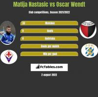 Matija Nastasic vs Oscar Wendt h2h player stats