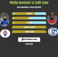 Matija Nastasic vs Salif Sane h2h player stats