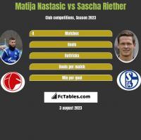 Matija Nastasic vs Sascha Riether h2h player stats