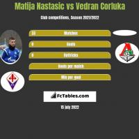 Matija Nastasic vs Vedran Corluka h2h player stats