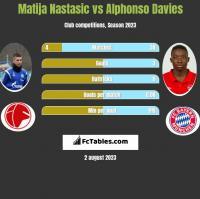 Matija Nastasić vs Alphonso Davies h2h player stats