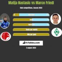 Matija Nastasic vs Marco Friedl h2h player stats