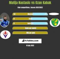 Matija Nastasić vs Ozan Kabak h2h player stats