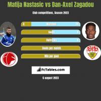 Matija Nastasic vs Dan-Axel Zagadou h2h player stats
