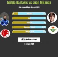 Matija Nastasic vs Juan Miranda h2h player stats