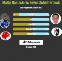 Matija Nastasić vs Keven Schlotterbeck h2h player stats