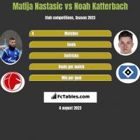 Matija Nastasić vs Noah Katterbach h2h player stats
