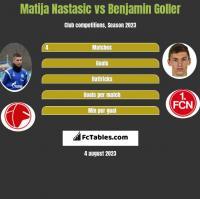 Matija Nastasic vs Benjamin Goller h2h player stats