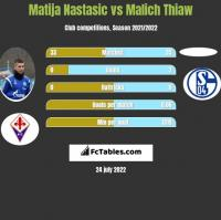 Matija Nastasic vs Malich Thiaw h2h player stats