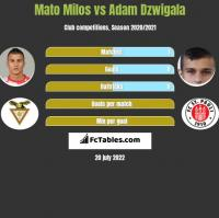 Mato Milos vs Adam Dźwigała h2h player stats