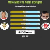Mato Milos vs Adam Dzwigala h2h player stats