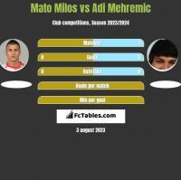 Mato Milos vs Adi Mehremic h2h player stats