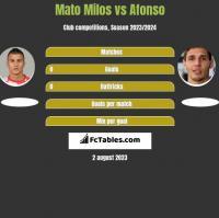 Mato Milos vs Afonso h2h player stats