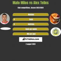 Mato Milos vs Alex Telles h2h player stats