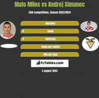 Mato Milos vs Andrej Simunec h2h player stats