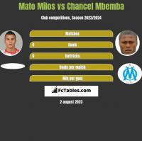 Mato Milos vs Chancel Mbemba h2h player stats