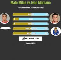 Mato Milos vs Ivan Marcano h2h player stats