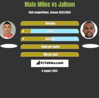 Mato Milos vs Jailson h2h player stats