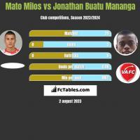 Mato Milos vs Jonathan Buatu Mananga h2h player stats