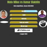 Mato Milos vs Oumar Diakhite h2h player stats