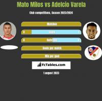 Mato Milos vs Adelcio Varela h2h player stats