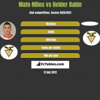Mato Milos vs Helder Balde h2h player stats