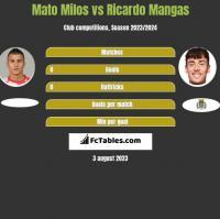 Mato Milos vs Ricardo Mangas h2h player stats