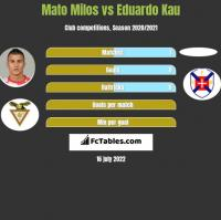 Mato Milos vs Eduardo Kau h2h player stats