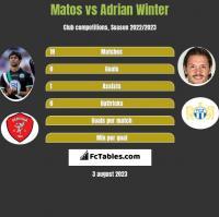 Matos vs Adrian Winter h2h player stats