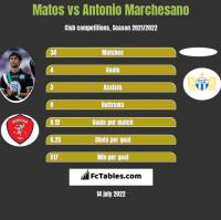 Matos vs Antonio Marchesano h2h player stats