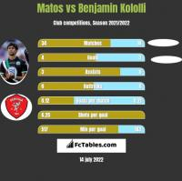 Matos vs Benjamin Kololli h2h player stats