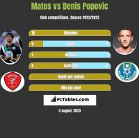 Matos vs Denis Popovic h2h player stats