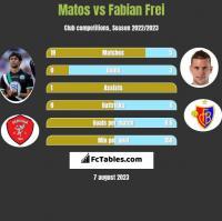 Matos vs Fabian Frei h2h player stats