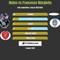 Matos vs Francesco Margiotta h2h player stats