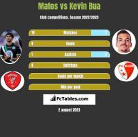 Matos vs Kevin Bua h2h player stats