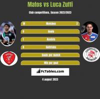 Matos vs Luca Zuffi h2h player stats