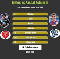 Matos vs Pascal Schuerpf h2h player stats