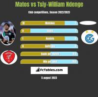 Matos vs Tsiy-William Ndenge h2h player stats