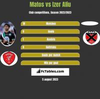 Matos vs Izer Aliu h2h player stats