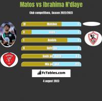 Matos vs Ibrahima N'diaye h2h player stats
