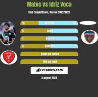Matos vs Idriz Voca h2h player stats